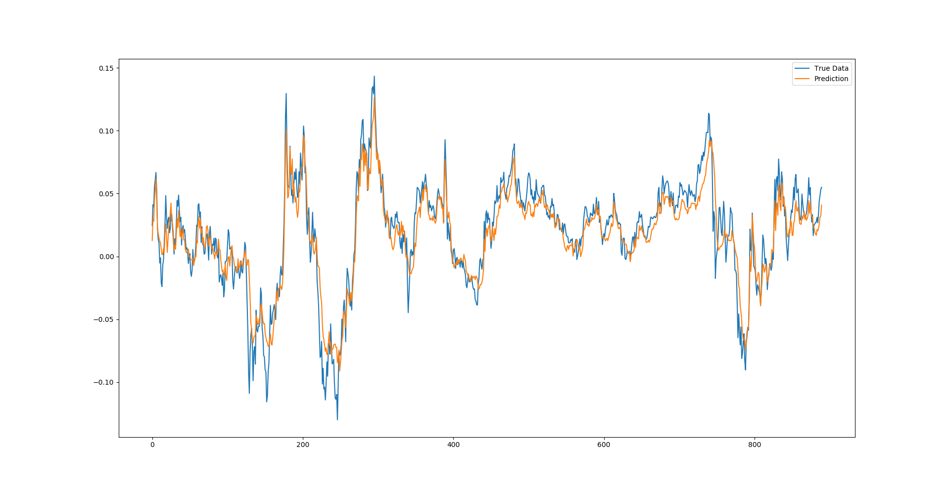 Time Series Prediction Using LSTM Deep Neural Networks